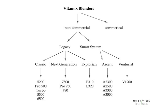 Vitamix blenders chart - model comparison
