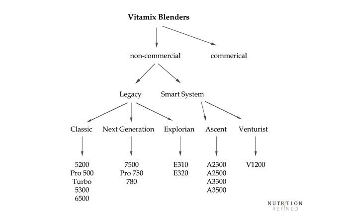 Vitamix blenders chart - model comparison